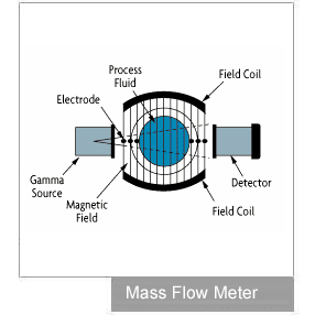 Mass flow meter design