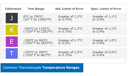 Table - Types of Thermocouples with their errors and temperature range